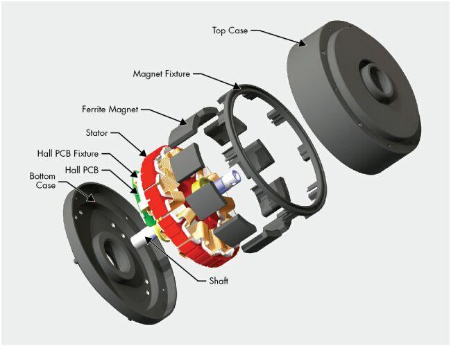 电动汽车核心技术发展趋势.pdf