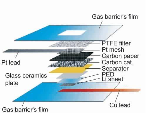 基于第一原理的锂空气电池过渡金属氧化物催化剂筛选.pdf