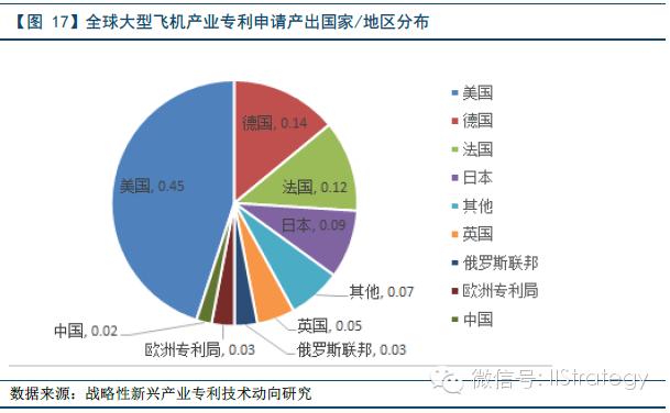 全球七大战略新兴产业实力分布图景.pdf