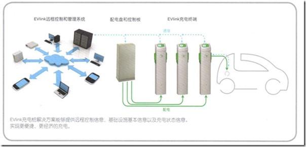 电动汽车接入对配电变压器使用寿命的影响.pdf