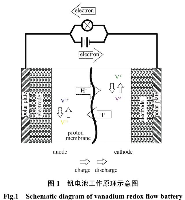 全钒液流电池技术发展现状.pdf