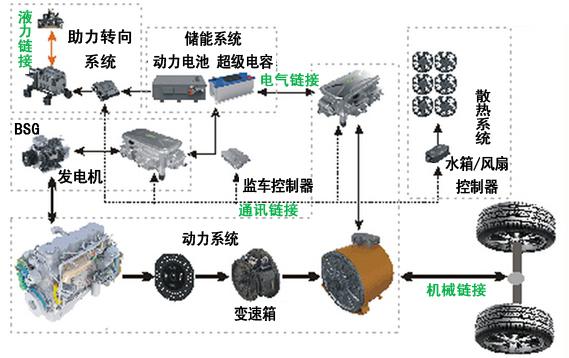 电动汽车驱动电机控制系统的设计与实现.pdf