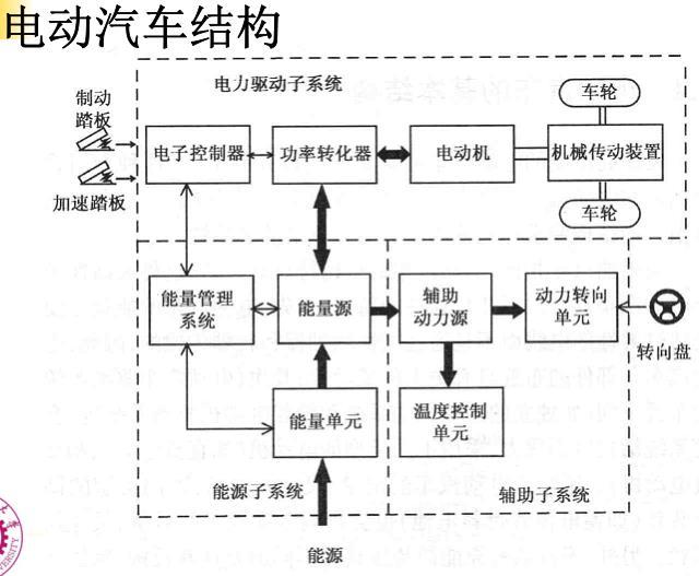 电动汽车结构与设计.pdf