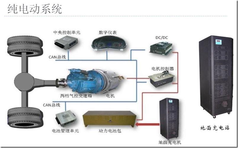 电动汽车系统构成及原理.pdf