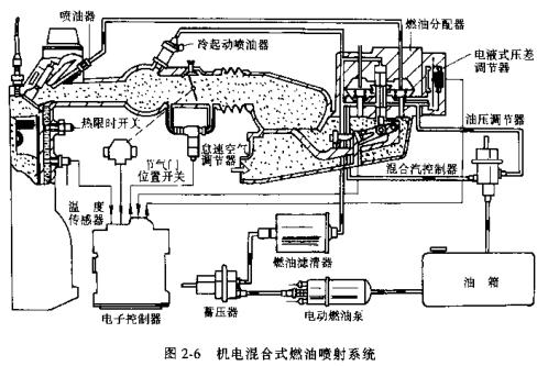 汽车电子控制技术(上下册)付百学 冯崇毅.pdf
