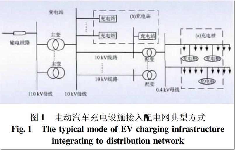 电动汽车充电设施接入对配套电网建设的影响.pdf