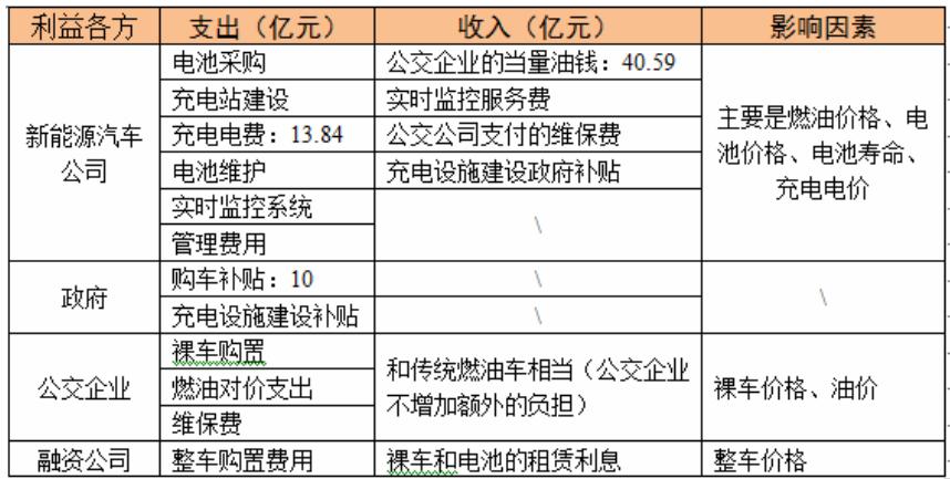 国内电动汽车运营模式的效益分析.pdf